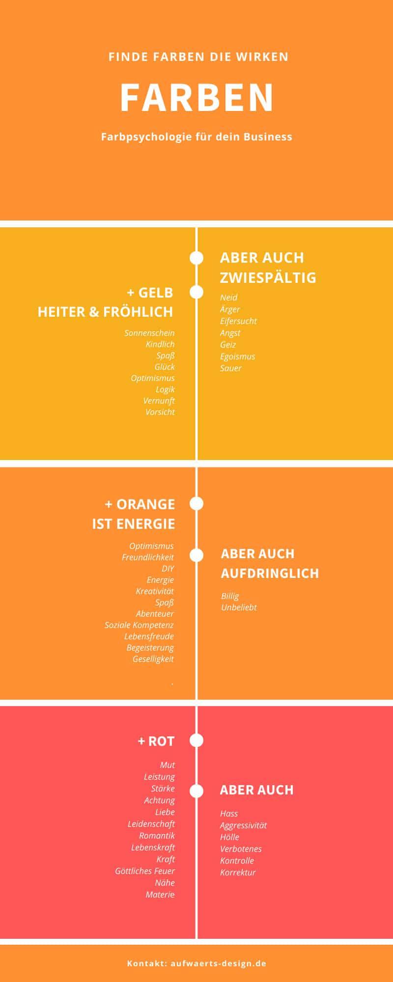 Farbpsychologie: So wirken Gelb, Orange und Rot.