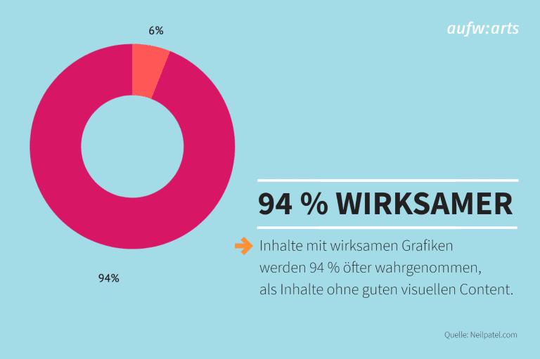 Inhalte mit wirksamen Grafiken werden 94 % häufiger gesehen.