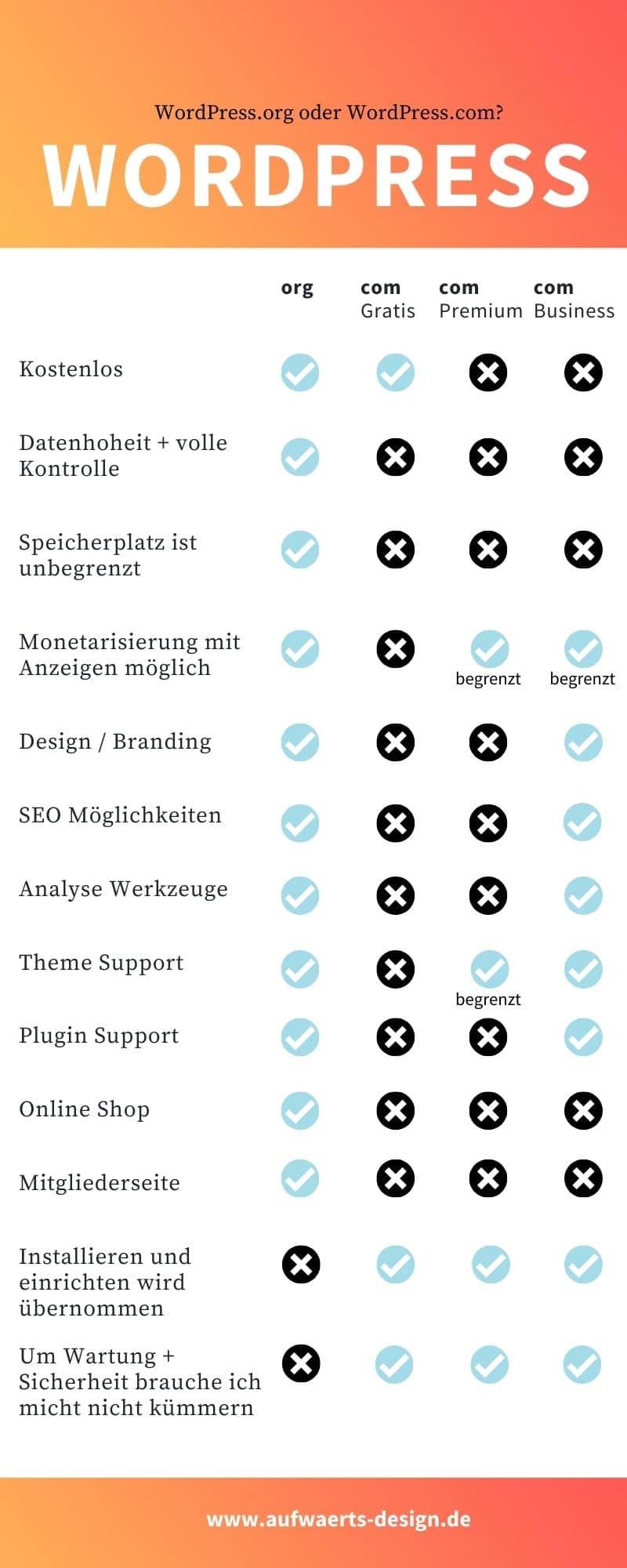 WordPress.org vs. WordPress.com - Was ist der Unterschied?